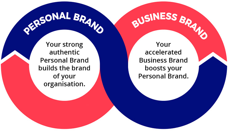 the brand spiral personal brand helps your business brand